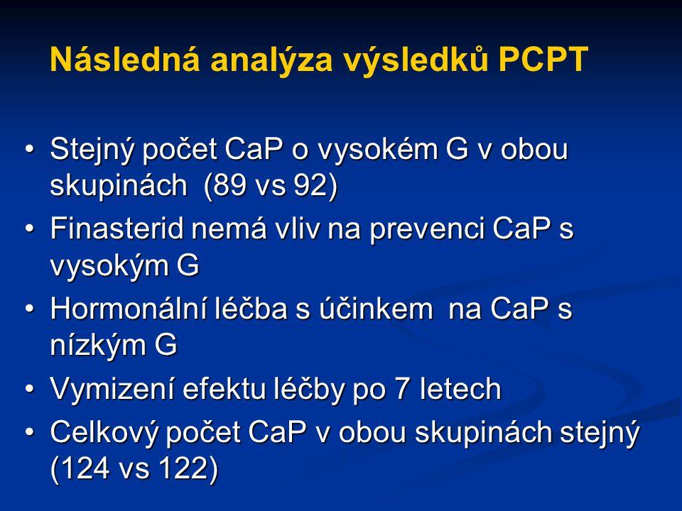 Následná analýza výsledků PCPT Stejný počet CaP o vysokém G v obou skupinách (89 vs 92)Stejný počet CaP o vysokém G v obou skupinách (89 vs 92) Finast