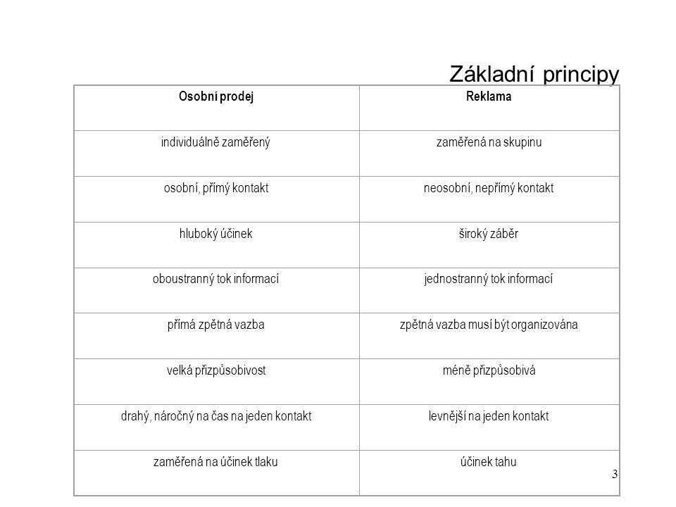 14 Prodejní politika Rozdělení podle produktů