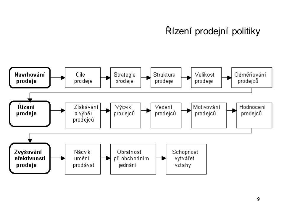 10 Prodejní politika Prodejní cíle jsou v přímém vztahu s komunikačními cíli jsou vyjádřeny např.