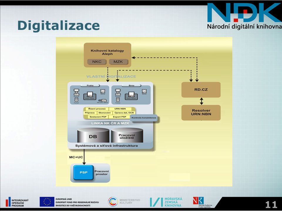 Digitalizace 11
