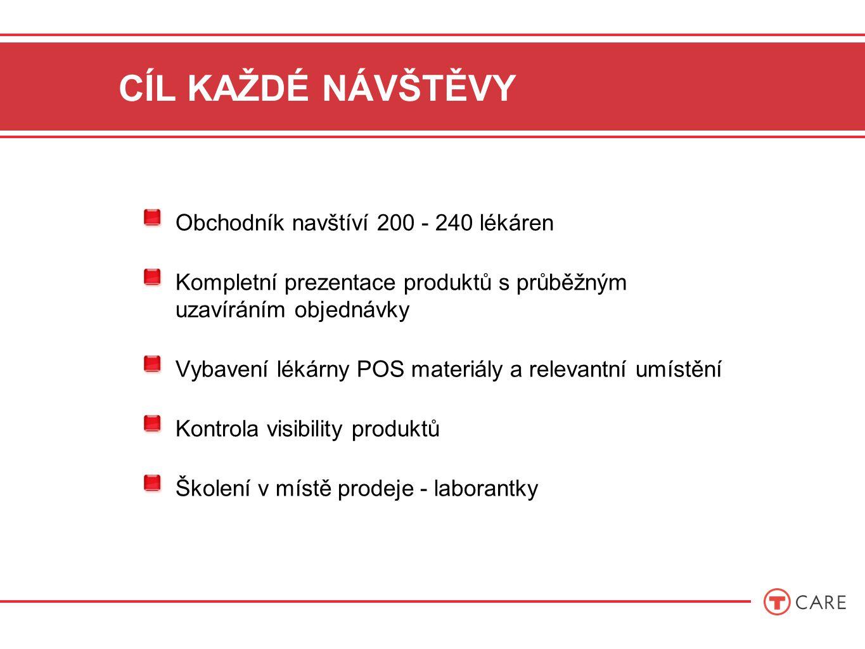 CÍL KAŽDÉ NÁVŠTĚVY Obchodník navštíví 200 - 240 lékáren Kompletní prezentace produktů s průběžným uzavíráním objednávky Vybavení lékárny POS materiály a relevantní umístění Kontrola visibility produktů Školení v místě prodeje - laborantky