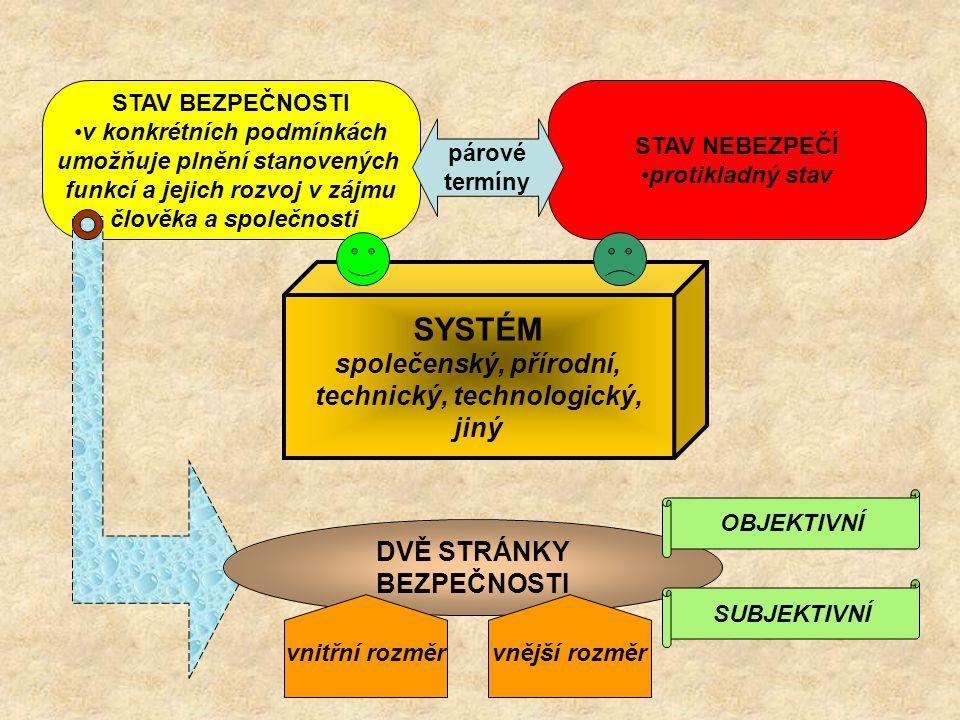 SYSTÉM společenský, přírodní, technický, technologický, jiný STAV BEZPEČNOSTI v konkrétních podmínkách umožňuje plnění stanovených funkcí a jejich roz