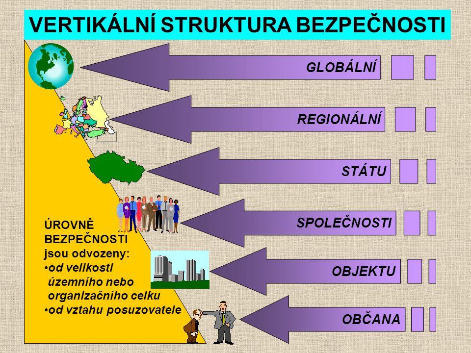 ÚROVNĚ BEZPEČNOSTI jsou odvozeny: od velikosti územního nebo organizačního celku od vztahu posuzovatele GLOBÁLNÍ REGIONÁLNÍ STÁTU SPOLEČNOSTI OBJEKTU