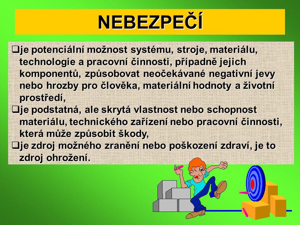 NEBEZPEČÍ  je potenciální možnost systému, stroje, materiálu, technologie a pracovní činnosti, případně jejich technologie a pracovní činnosti, přípa