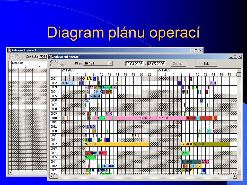 Diagram plánu operací