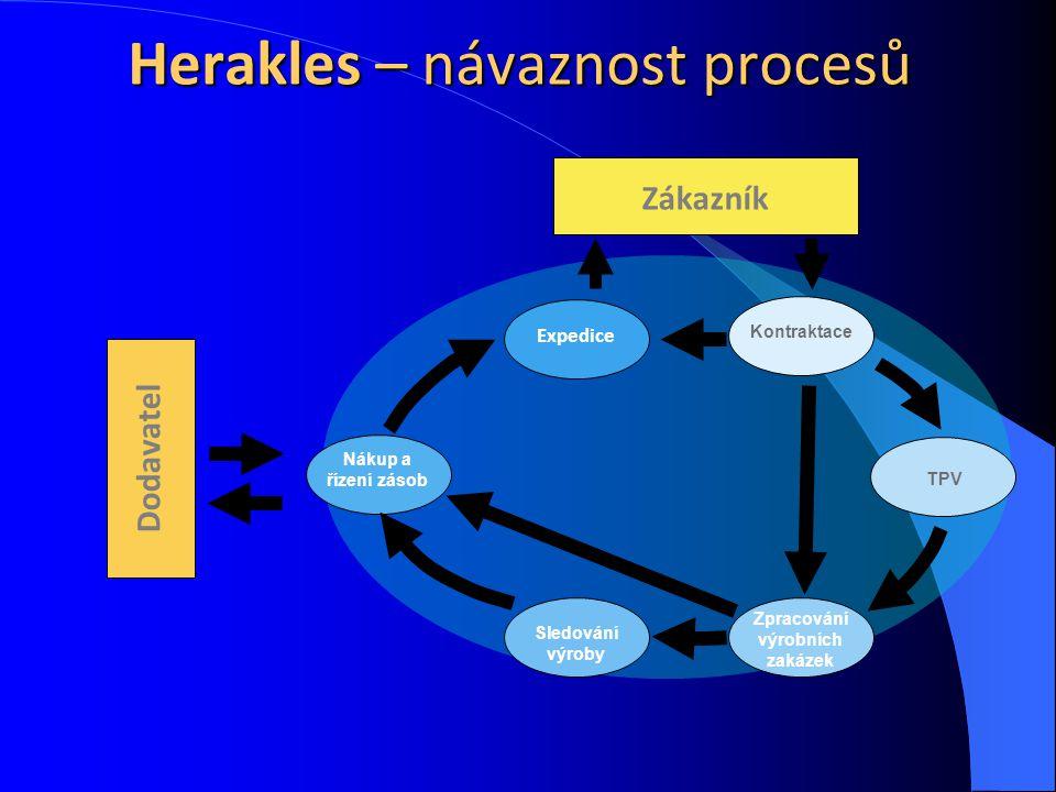 Herakles – návaznost procesů Kontraktace TPV Zpracování výrobních zakázek Sledování výroby Nákup a řízení zásob Expedice Zákazník Dodavatel