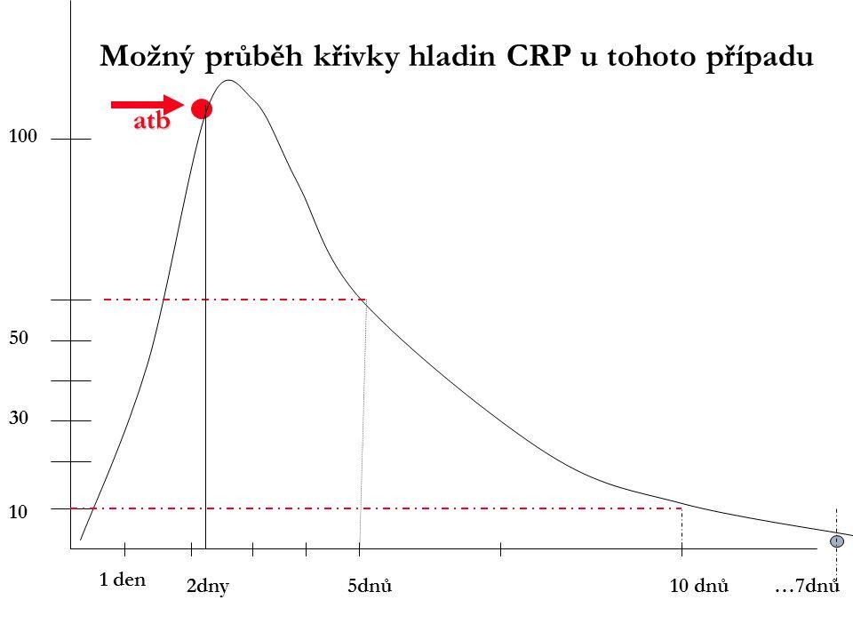 2dny 1 den 10 dnů5dnů 12h …7dnů 10 50 30 atb Možný průběh křivky hladin CRP u tohoto případu 100