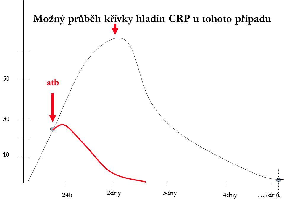 2dny 24h4dny 3dny 12h …7dnů 10 50 30 atb Možný průběh křivky hladin CRP u tohoto případu