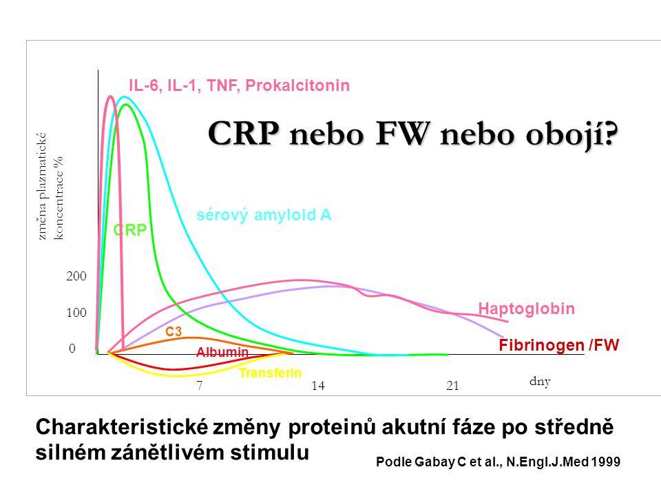 100 200 0 21147 Fibrinogen /FW CRP dny změna plazmatické koncentrace % Haptoglobin Albumin Transferin C3 sérový amyloid A IL-6, IL-1, TNF, Prokalciton