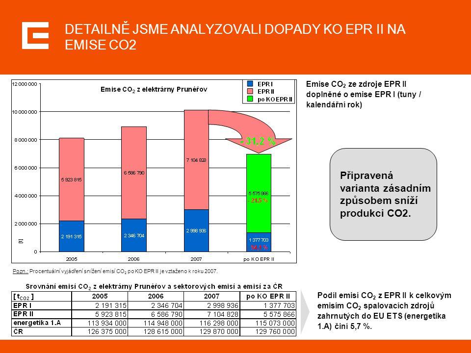 DETAILNĚ JSME ANALYZOVALI DOPADY KO EPR II NA EMISE CO2 Emise CO 2 ze zdroje EPR II doplněné o emise EPR I (tuny / kalendářní rok) Podíl emisí CO 2 z