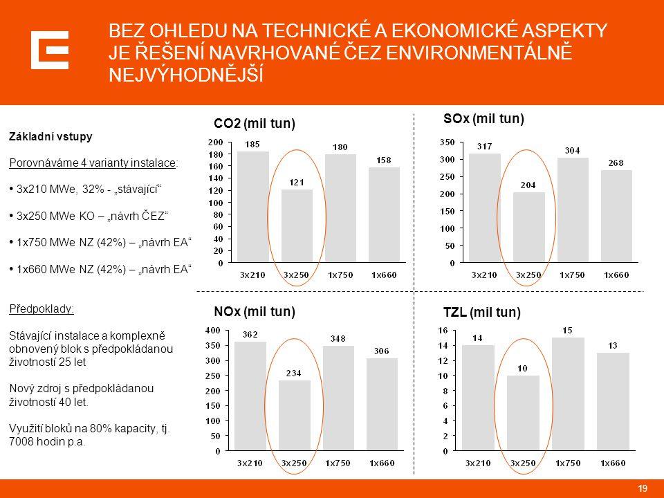 """19 Základní vstupy Porovnáváme 4 varianty instalace: 3x210 MWe, 32% - """"stávající"""" 3x250 MWe KO – """"návrh ČEZ"""" 1x750 MWe NZ (42%) – """"návrh EA"""" 1x660 MWe"""