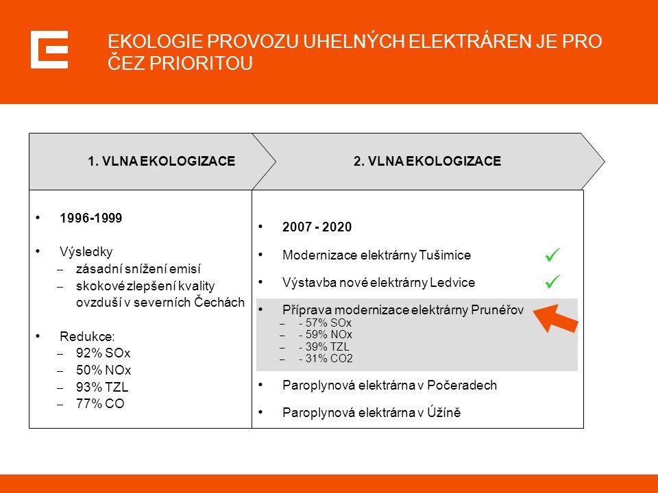 EKOLOGIE PROVOZU UHELNÝCH ELEKTRÁREN JE PRO ČEZ PRIORITOU 1996-1999 Výsledky – zásadní snížení emisí – skokové zlepšení kvality ovzduší v severních Če