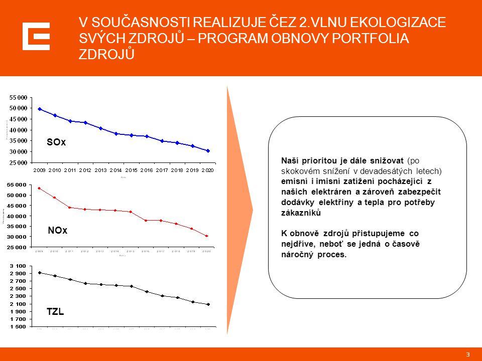 3 V SOUČASNOSTI REALIZUJE ČEZ 2.VLNU EKOLOGIZACE SVÝCH ZDROJŮ – PROGRAM OBNOVY PORTFOLIA ZDROJŮ Naší prioritou je dále snižovat (po skokovém snížení v