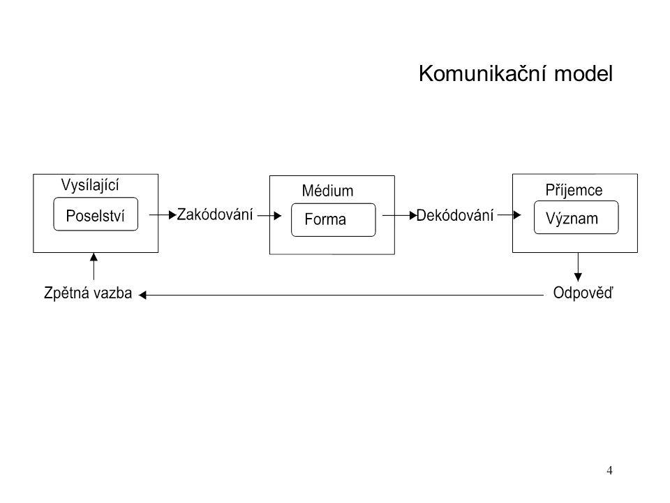4 Komunikační model