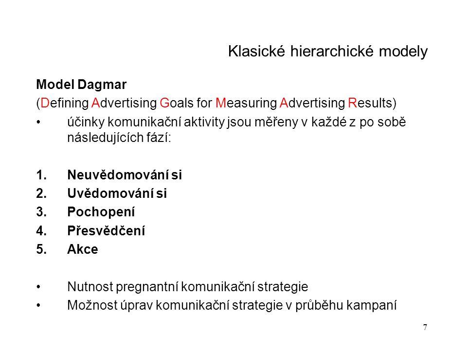 7 Klasické hierarchické modely Model Dagmar (Defining Advertising Goals for Measuring Advertising Results) účinky komunikační aktivity jsou měřeny v k