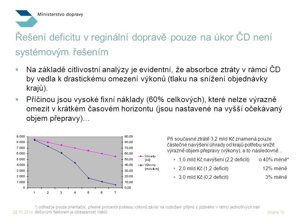 26.11.2014strana 10 Řešení deficitu v reginální dopravě pouze na úkor ČD není systémovým řešením  Na základě citlivostní analýzy je evidentní, že absorbce ztráty v rámci ČD by vedla k drastickému omezení výkonů (tlaku na snížení objednávky krajů).