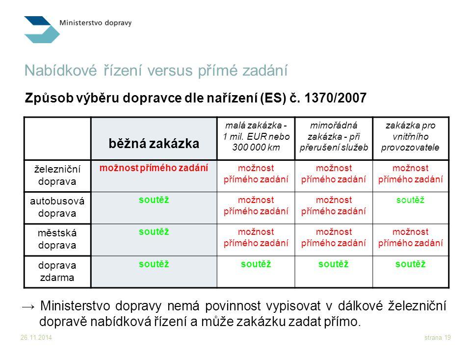 26.11.2014strana 19 Nabídkové řízení versus přímé zadání běžná zakázka malá zakázka - 1 mil. EUR nebo 300 000 km mimořádná zakázka - při přerušení slu