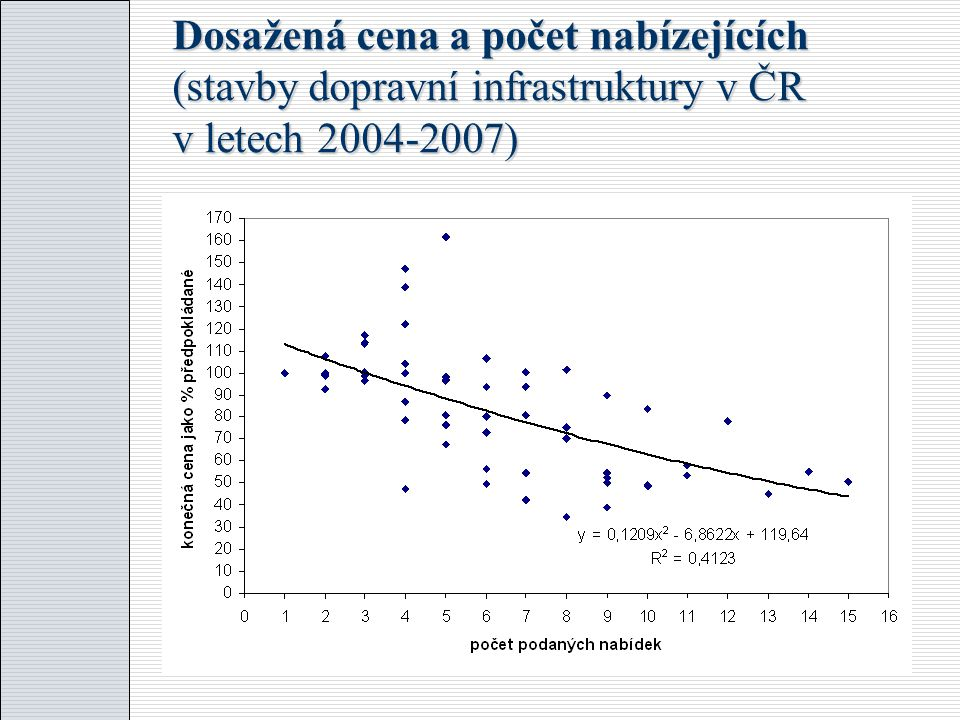 Dosažená cena a počet nabízejících (stavby dopravní infrastruktury v ČR v letech 2004-2007)