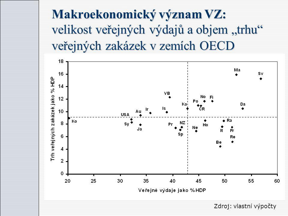 """Makroekonomický význam VZ: velikost veřejných výdajů a objem """"trhu veřejných zakázek v zemích OECD Zdroj: vlastní výpočty"""