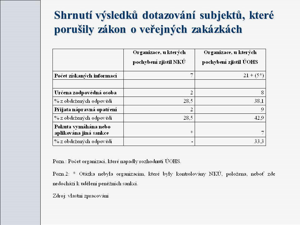 Shrnutí výsledků dotazování subjektů, které porušily zákon o veřejných zakázkách