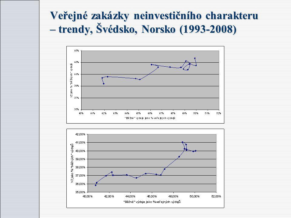 Veřejné zakázky neinvestičního charakteru – trendy, Česká republika (1996-2008)