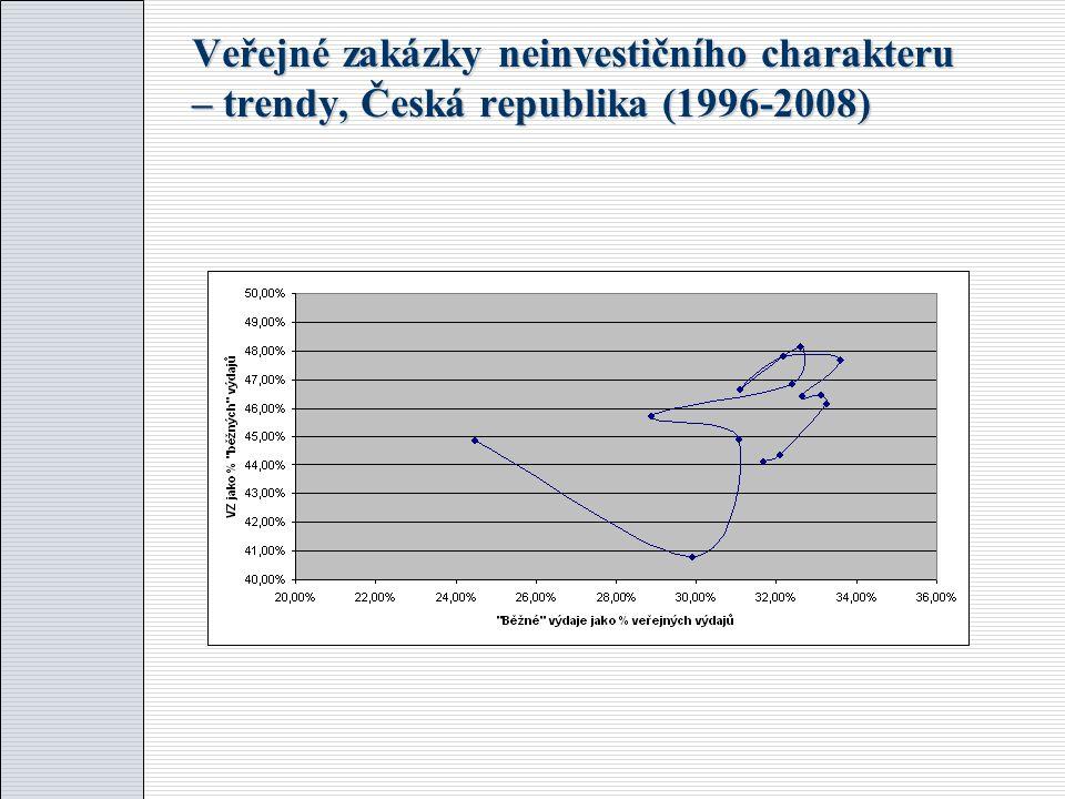 """Struktura """"trhu veřejných zakázek z hlediska zadávacích metod (%)"""