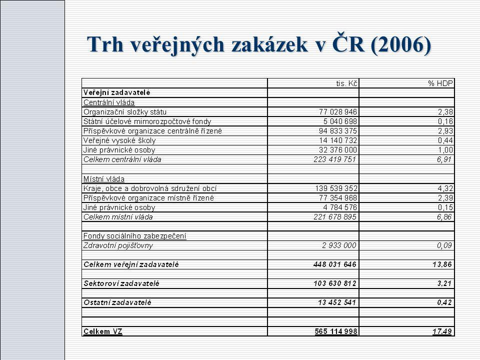 Vlastnictví nebo konkurence. V ČR lze analyzovat na základě porovnání nákladové efektivnosti tzv.