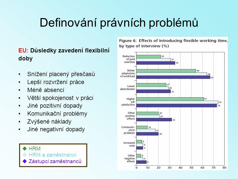 EU: Důsledky zavedení flexibilní doby Snížení placený přesčasů Lepší rozvržení práce Méně absencí Větší spokojenost v práci Jiné pozitivní dopady Komunikační problémy Zvýšené náklady Jiné negativní dopady  HRM  HRM a zaměstnanci  Zástupci zaměstnanců Definování právních problémů