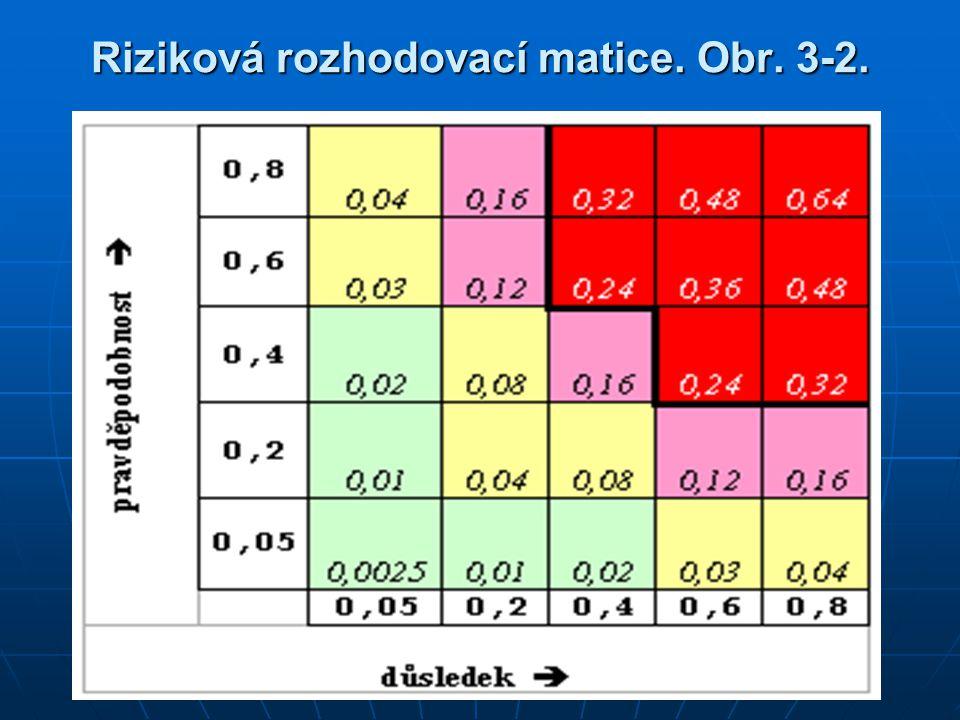 Riziková rozhodovací matice. Obr. 3-2.