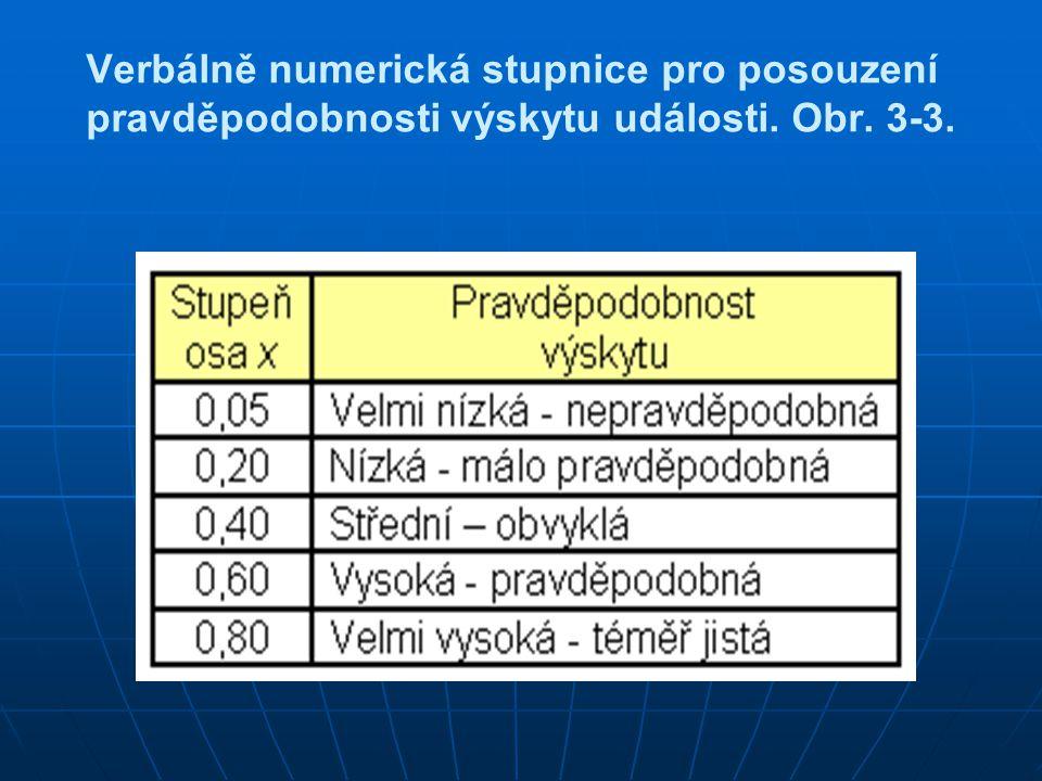Verbálně numerická stupnice pro posouzení pravděpodobnosti výskytu události. Obr. 3-3.