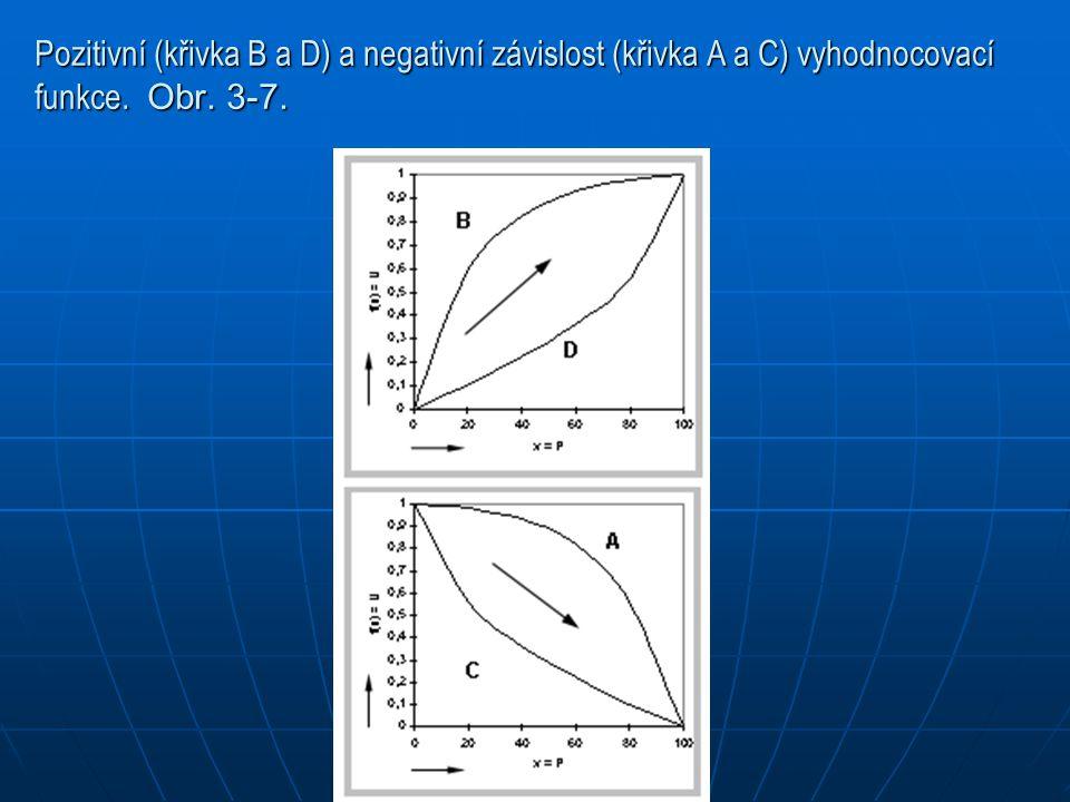 Pozitivní (křivka B a D) a negativní závislost (křivka A a C) vyhodnocovací funkce. Obr. 3-7.