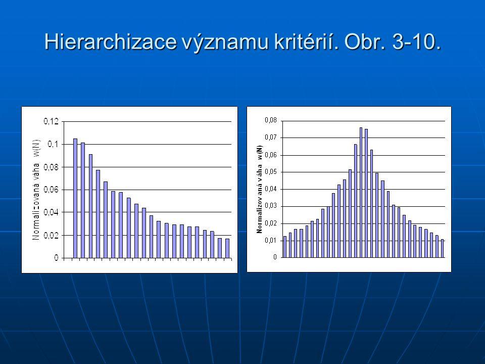 Hierarchizace významu kritérií. Obr. 3-10.