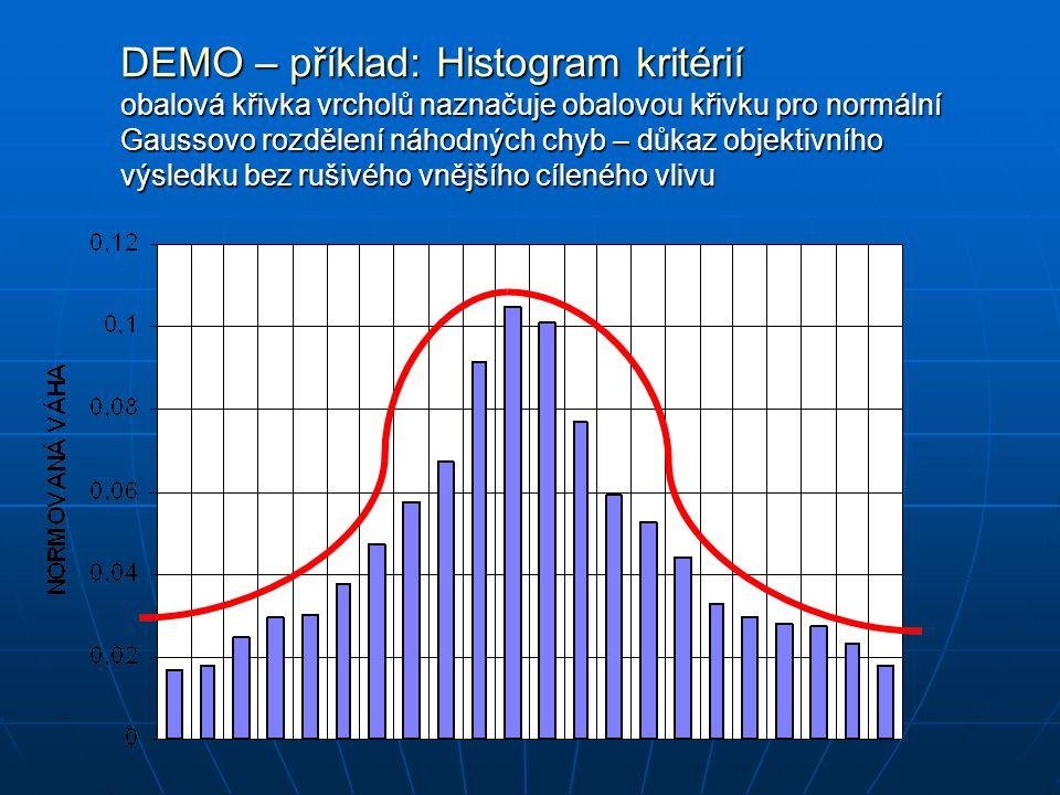 DEMO – příklad: Histogram kritérií obalová křivka vrcholů naznačuje obalovou křivku pro normální Gaussovo rozdělení náhodných chyb – důkaz objektivníh