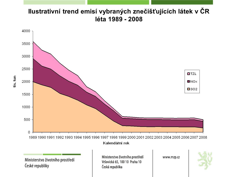 Ilustrativní trend emisí vybraných znečišťujících látek v ČR léta 1989 - 2008