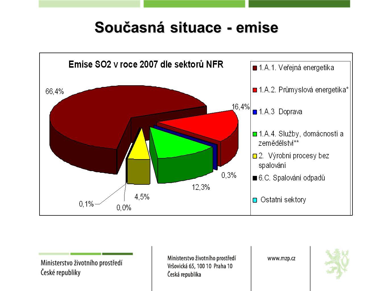Současná situace Podíl sektorů na národních emisích PM 10