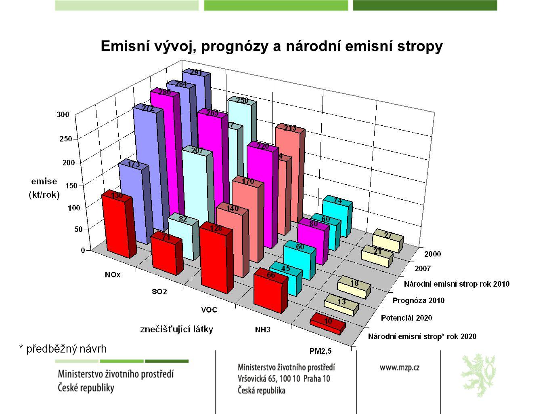Emisní vývoj, prognózy a národní emisní stropy * předběžný návrh