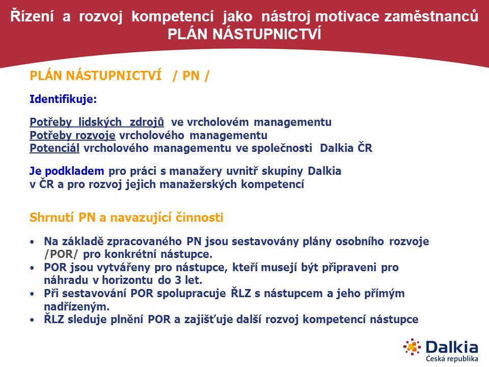Řízení a rozvoj kompetencí jako nástroj motivace zaměstnanců PLÁN NÁSTUPNICTVÍ PLÁN NÁSTUPNICTVÍ / PN / Identifikuje: Potřeby lidských zdrojů ve vrcho