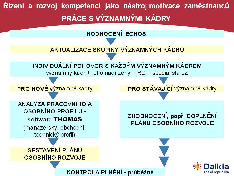 Řízení a rozvoj kompetencí jako nástroj motivace zaměstnanců PRÁCE S VÝZNAMNÝMI KÁDRY