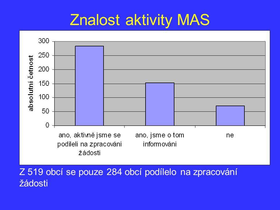 Znalost aktivity MAS Z 519 obcí se pouze 284 obcí podílelo na zpracování žádosti