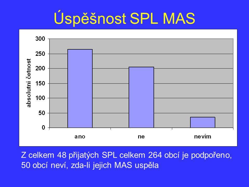 Úspěšnost SPL MAS Z celkem 48 přijatých SPL celkem 264 obcí je podpořeno, 50 obcí neví, zda-li jejich MAS uspěla