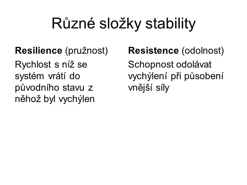 Různé složky stability Resilience (pružnost) Rychlost s níž se systém vrátí do původního stavu z něhož byl vychýlen Resistence (odolnost) Schopnost od