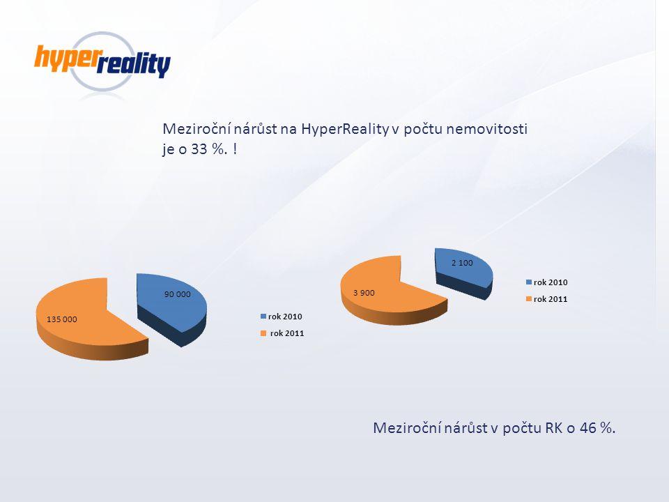 Meziroční nárůst na HyperReality v počtu nemovitosti je o 33 %. ! Meziroční nárůst v počtu RK o 46 %.