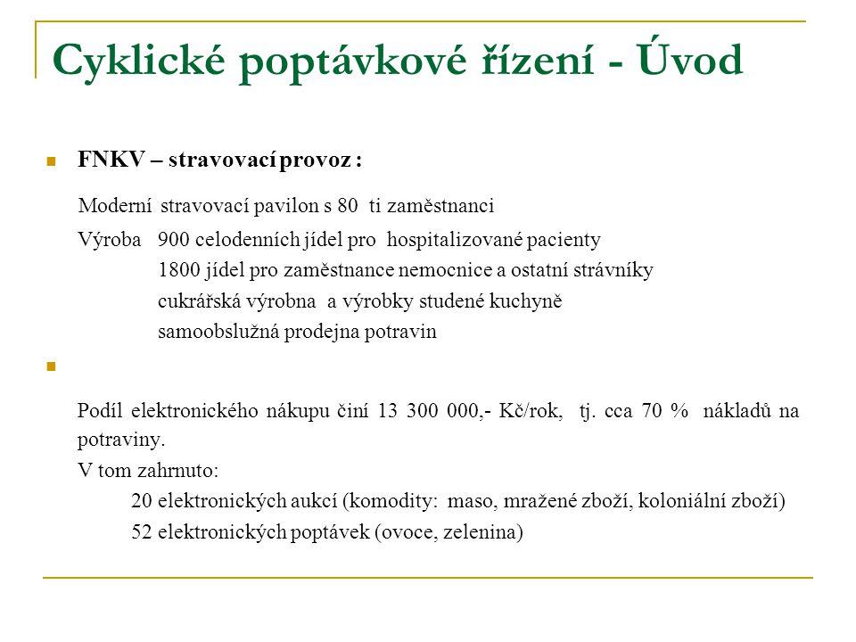 Cyklické poptávkové řízení - Úvod FNKV – stravovací provoz : Moderní stravovací pavilon s 80 ti zaměstnanci Výroba 900 celodenních jídel pro hospitali