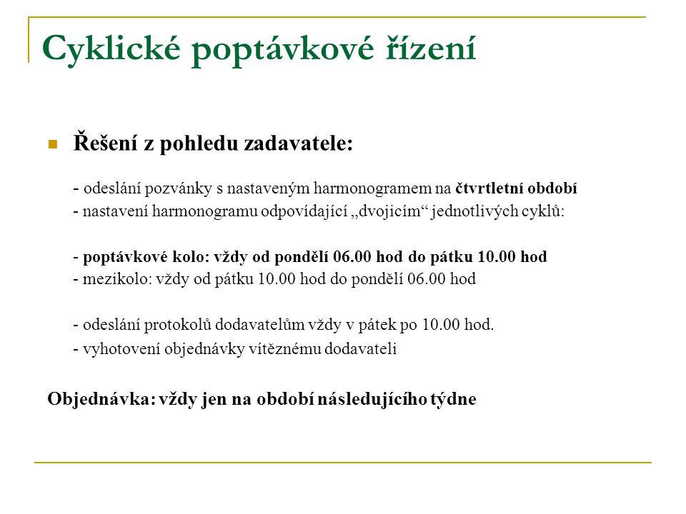 """Cyklické poptávkové řízení Řešení z pohledu zadavatele: - odeslání pozvánky s nastaveným harmonogramem na čtvrtletní období - nastavení harmonogramu odpovídající """"dvojicím jednotlivých cyklů: - poptávkové kolo: vždy od pondělí 06.00 hod do pátku 10.00 hod - mezikolo: vždy od pátku 10.00 hod do pondělí 06.00 hod - odeslání protokolů dodavatelům vždy v pátek po 10.00 hod."""