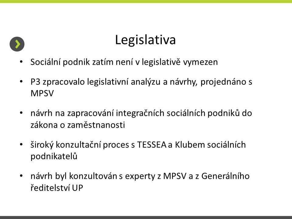 Legislativa Sociální podnik zatím není v legislativě vymezen P3 zpracovalo legislativní analýzu a návrhy, projednáno s MPSV návrh na zapracování integračních sociálních podniků do zákona o zaměstnanosti široký konzultační proces s TESSEA a Klubem sociálních podnikatelů návrh byl konzultován s experty z MPSV a z Generálního ředitelství UP