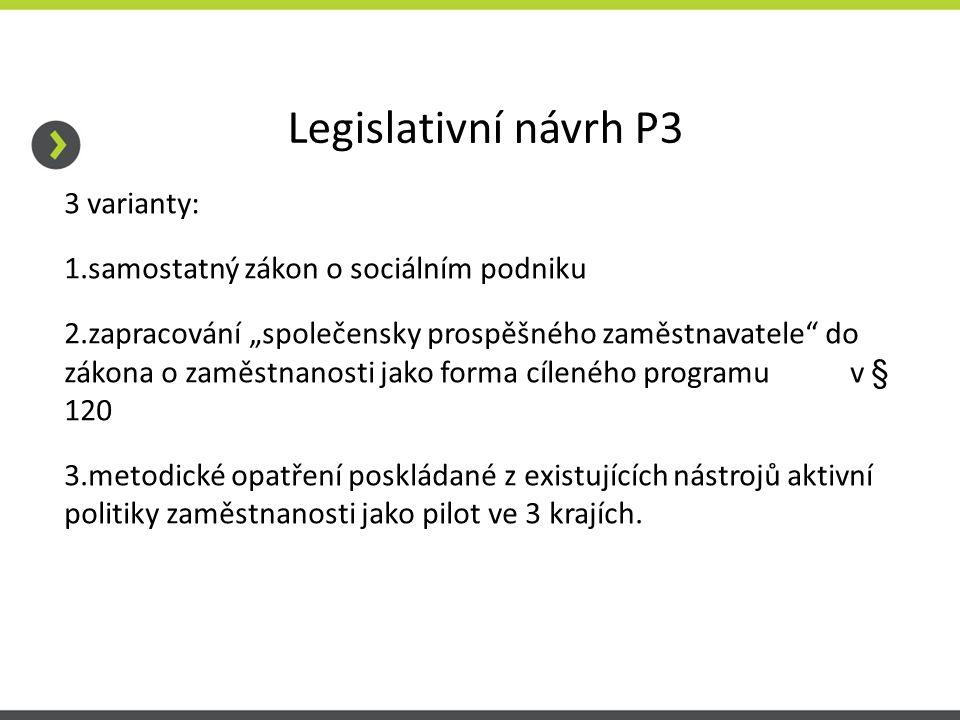 """Legislativní návrh P3 3 varianty: 1.samostatný zákon o sociálním podniku 2.zapracování """"společensky prospěšného zaměstnavatele do zákona o zaměstnanosti jako forma cíleného programu v § 120 3.metodické opatření poskládané z existujících nástrojů aktivní politiky zaměstnanosti jako pilot ve 3 krajích."""