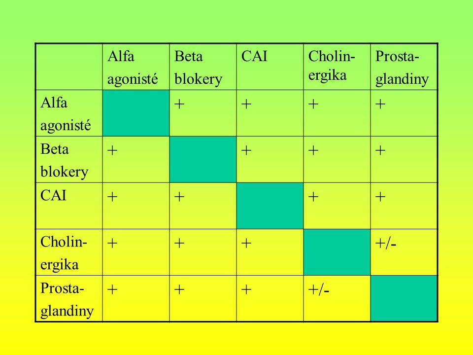 Alfa agonisté Beta blokery CAICholin- ergika Prosta- glandiny Alfa agonisté ++++ Beta blokery ++++ CAI ++++ Cholin- ergika ++++/- Prosta- glandiny +++