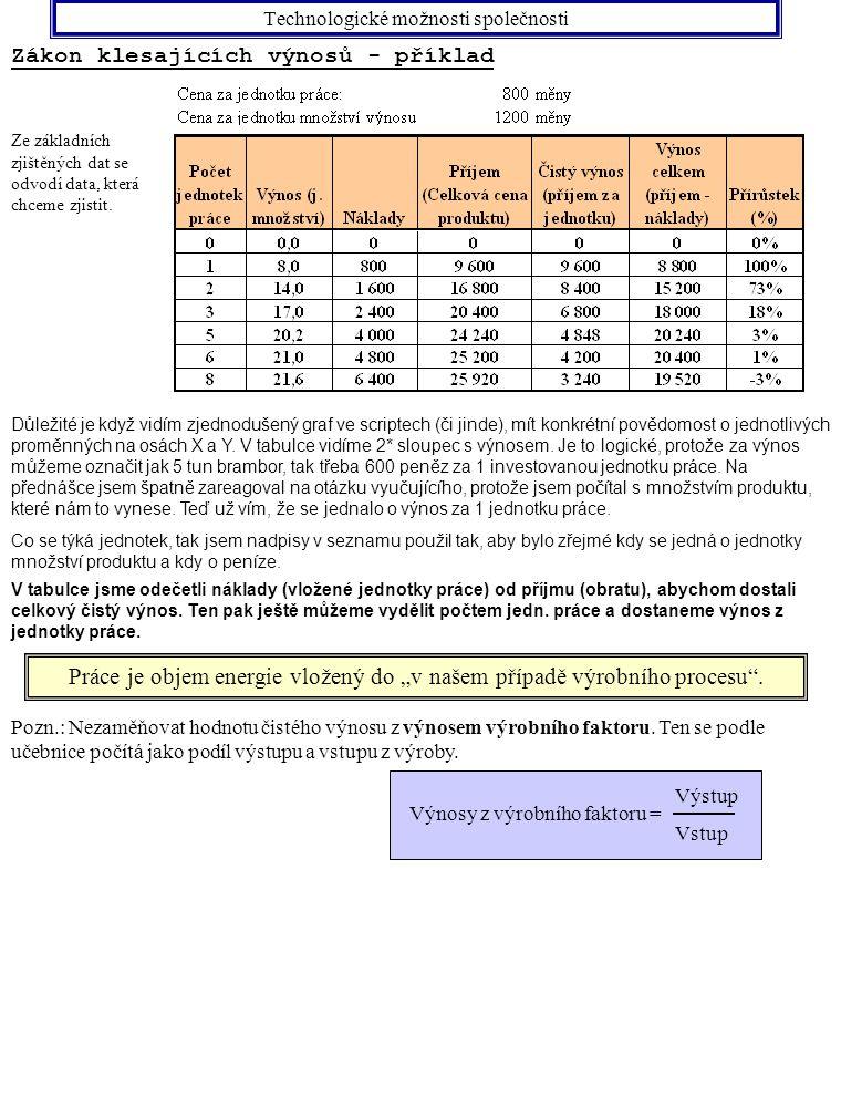 Technologické možnosti společnosti Zákon klesajících výnosů - příklad Pozn.:Tato tabulka je objekt Microsoft Excel, a proto v ní můžete měnit data.