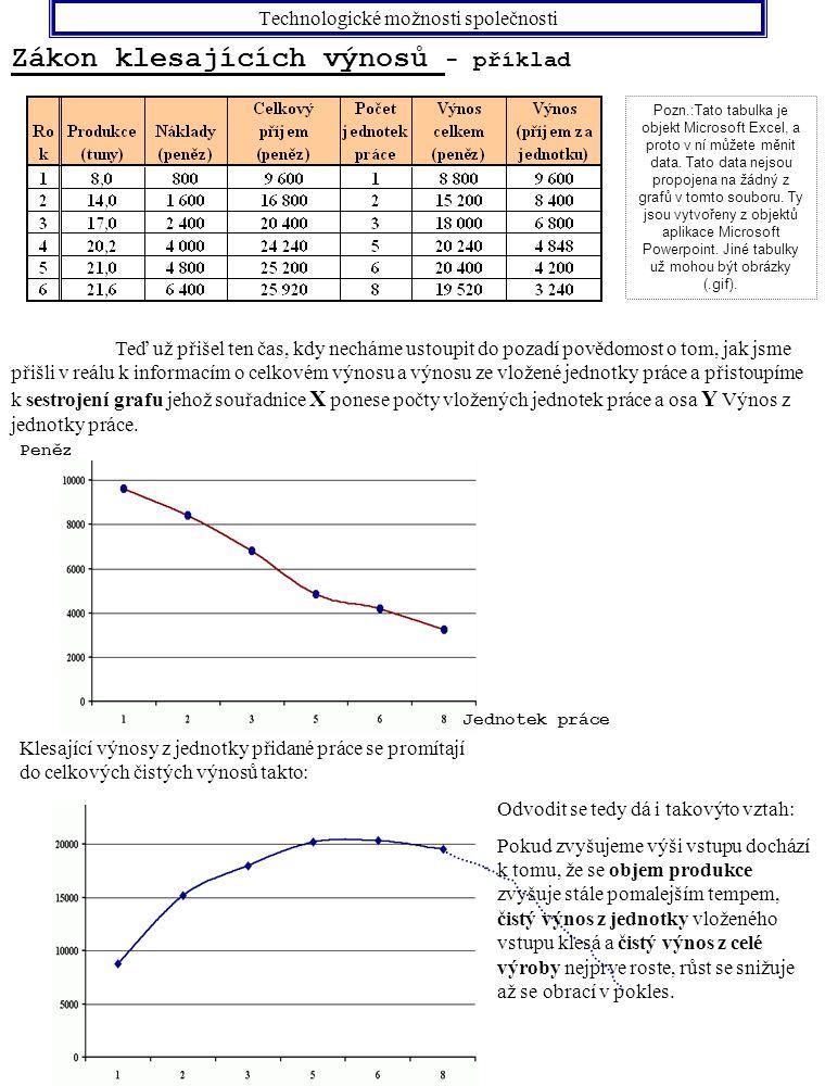 Technologické možnosti společnosti Zákon klesajících výnosů - příklad Pozn.:Tato tabulka je objekt Microsoft Excel, a proto v ní můžete měnit data. Ta