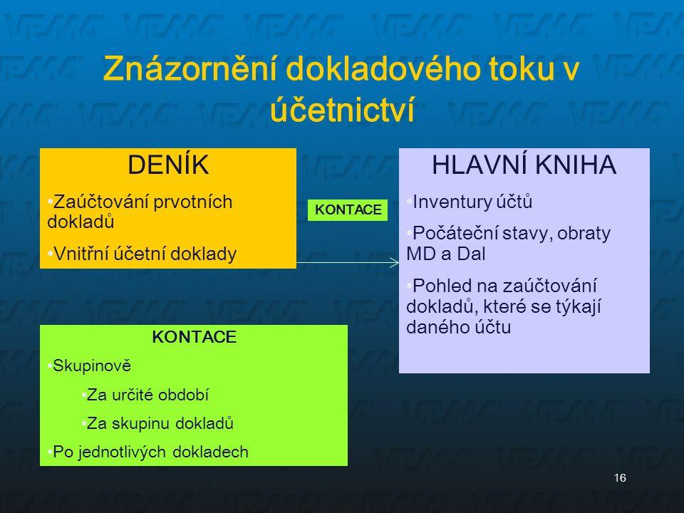 16 Znázornění dokladového toku v účetnictví DENÍK Zaúčtování prvotních dokladů Vnitřní účetní doklady HLAVNÍ KNIHA Inventury účtů Počáteční stavy, obr